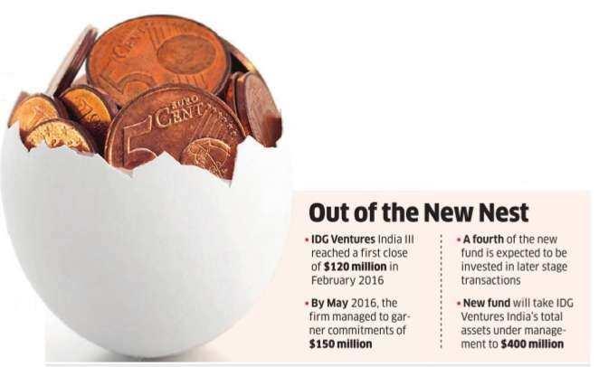 IDG Ventures India closes Rs 1,360-cr fund