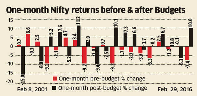Budget 2017: Will history repeat itself in a post-budget market fall?