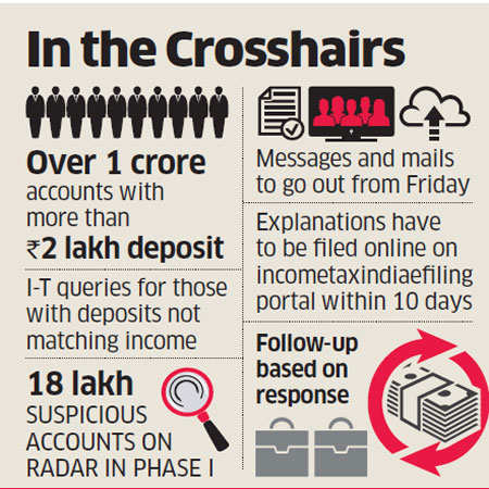 18 lakh taxpayers to get Income Tax notices to explain large deposits