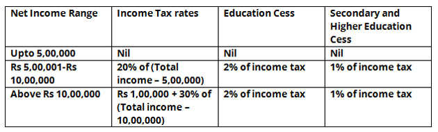 Tax rate for lowest income slab slashed to 5% from 10%, surcharge of 10% slapped on income above Rs 50 lakh