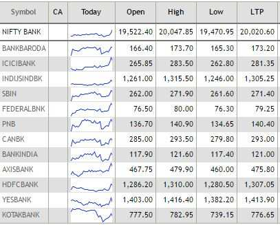 Mapping the market: Realty stocks rally on status upgrade; 40 stocks at 52-week highs