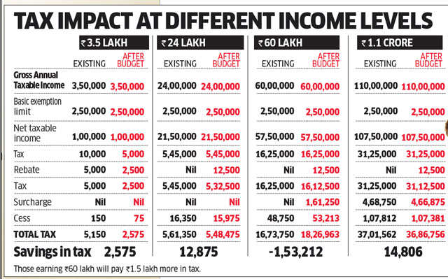 Tax rates slashed for small taxpayers