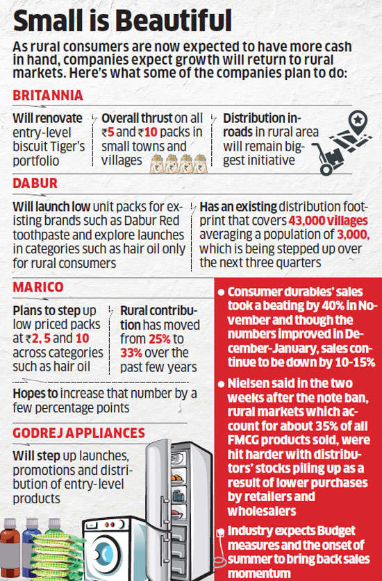 Budget 2017: FMCG, consumer durable companies look to tap rural market