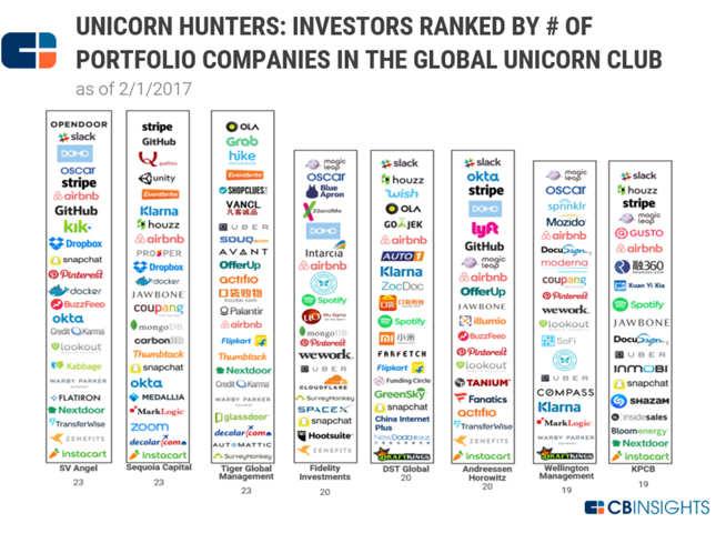 Billion dollar startups: Who has the maximum Unicorns in its kitty
