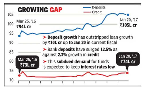 Economists expect RBI to go for 25 bps cut next week