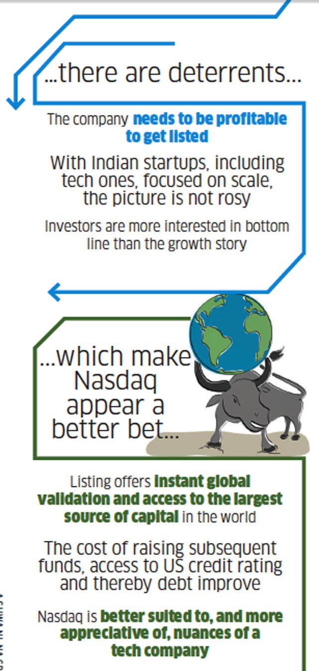 Funding taps run dry; startups look at Nasdaq for listing