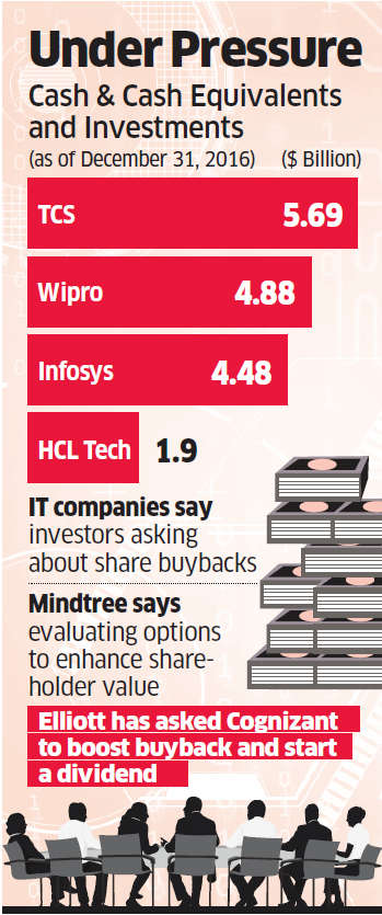 Cognizant opens floodgates: Time for IT cos to pay back, investors stress on buyback