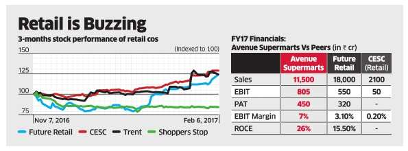DMart may seek Rs 18,000 crore valuation at IPO