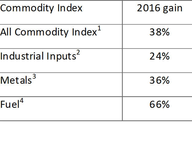 Volatility & rising prices: The commodity rally is squeezing MSMEs