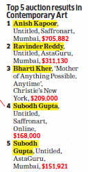 India on top: Akbar Padamsee, Gaitonde and Anish Kapoor rule auctions in South Asia