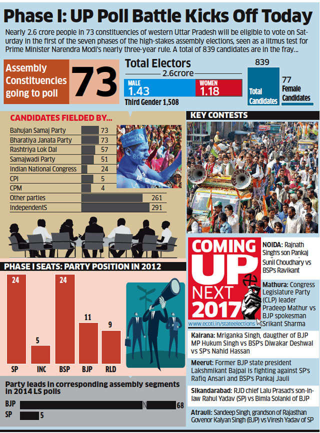 Phase 1 crucial for BJP; SP-Congress, BSP senses opportunity