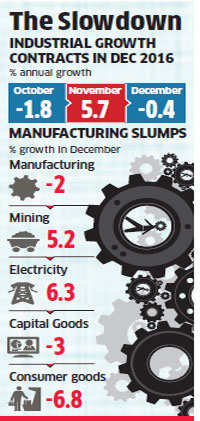 Demonetisation takes toll on IIP; output shrinks 0.4 per cent in December
