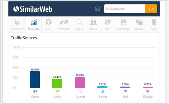 15 free tools for SMEs and startups to help in digital marketing