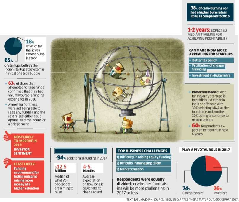 Is the Indian startup ecosystem in the midst of a tech bubble? Startups believe so.