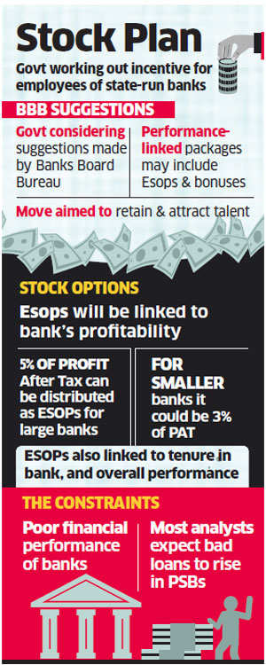 Esops for star performers at state-run banks in the works