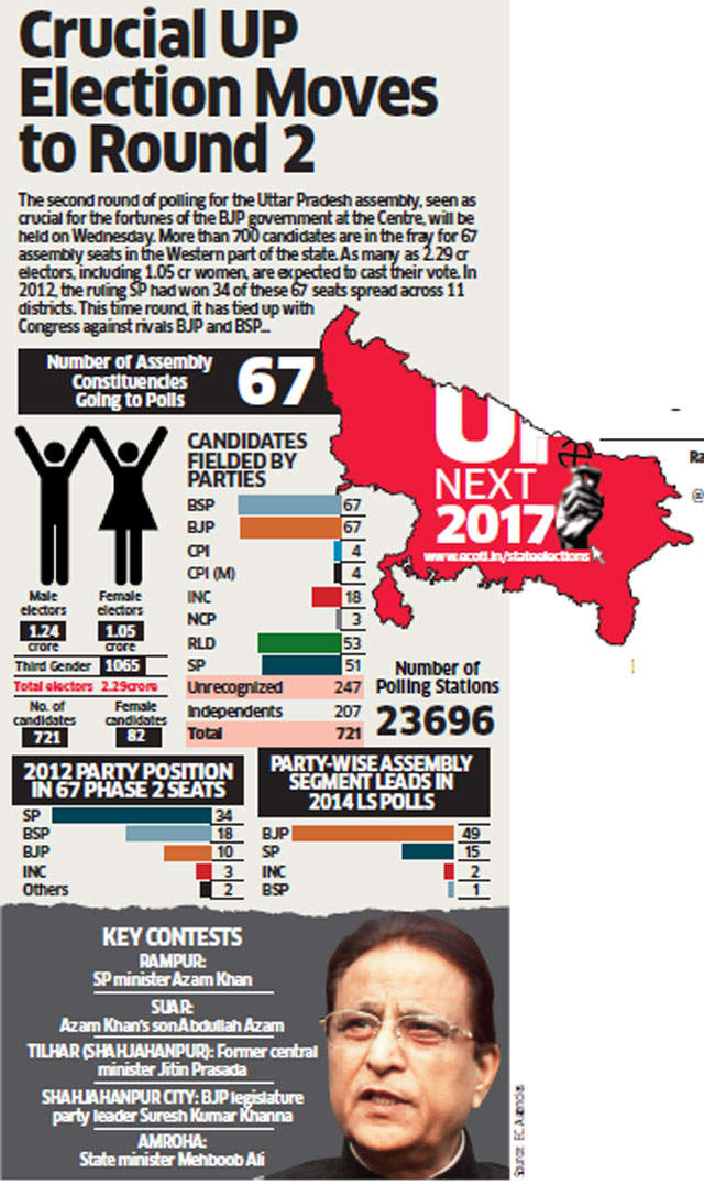 SP-Congress, BSP battle it out with BJP in phase-II