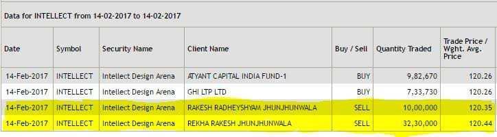Rakesh Jhunjhunwala sells stake in Intellect Design Arena, stock cracks