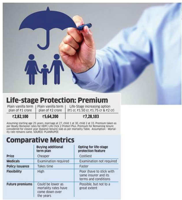 Want to hike your insurance? Buying additional cover is better than topping up existing policy