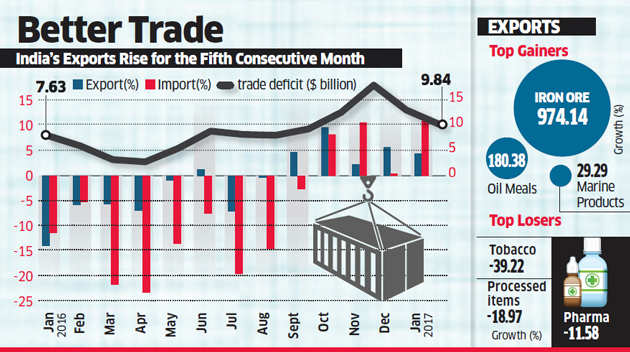 Exports rise for fifth month in a row, up 4.3% in January
