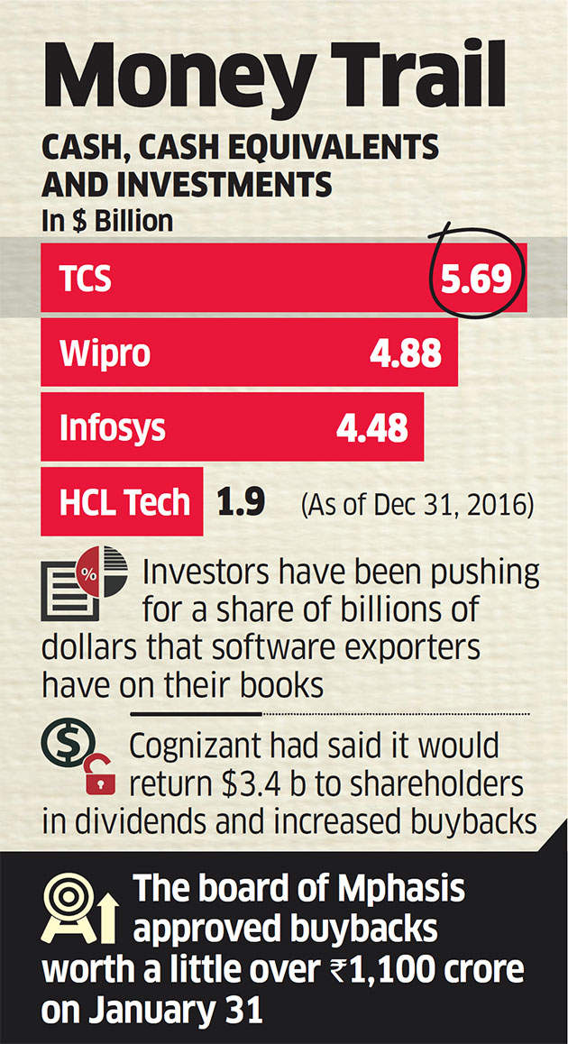 Season of buybacks: TCS may head down Cognizant route, Infosys and Wipro could be next in line