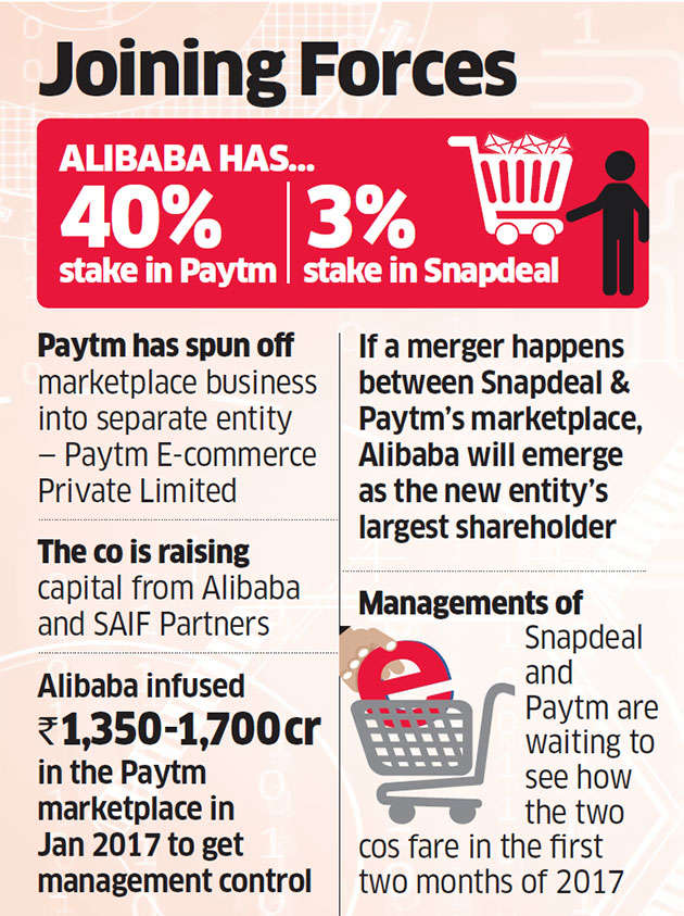 Early talks on merger of Paytm and Snapdeal, with Alibaba and SoftBank as key players