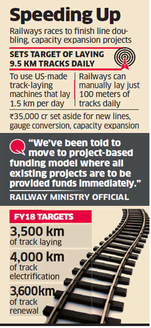 Railways' target: Laying 9.5 km of tracks every day