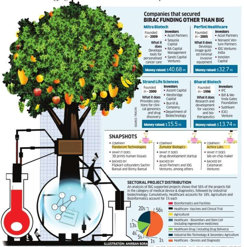 509a3254610 Biotech startups  Govt steps in where investors fear to tread - The ...