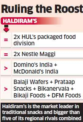 Haldiram races past MNCs & regional rivals like HUL's food division, Bikanervala with revenue of over Rs 4,000 crore