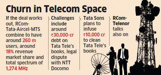 Tata in early talks to join RCom-Aircel-MTS combine to take on Jio