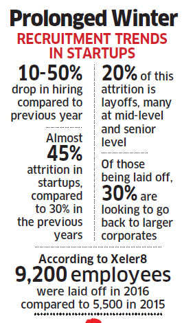 Funding freeze puts startup hiring in cold storage; up to 50% drop in recruitment