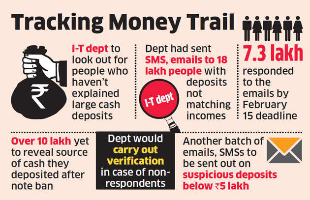 Expect a visit from taxman if you've ignored I-T dept's email