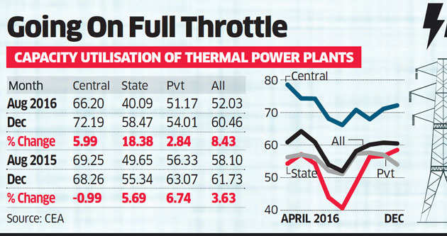 Capacity utilisation at coal-fired power plants touches 60 per cent