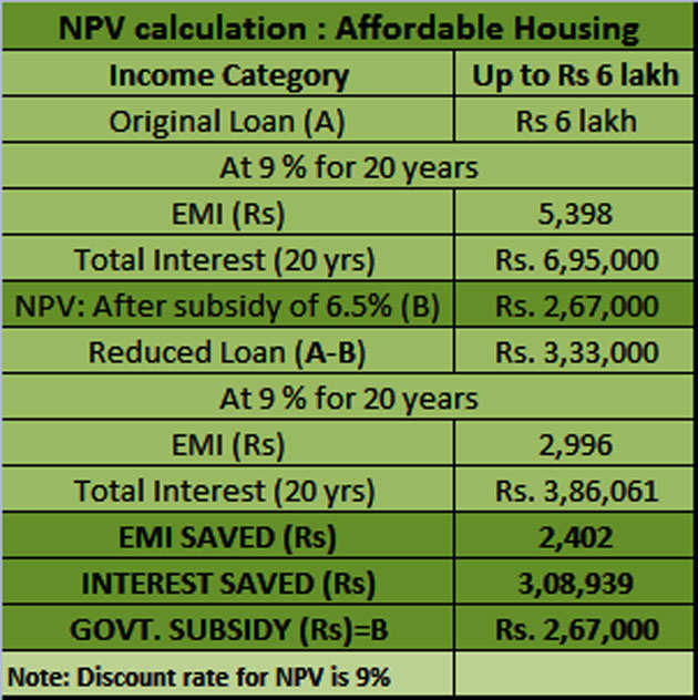 Here's how to calculate the money you will save on buying a house under Pradhan Mantri Awas Yojana