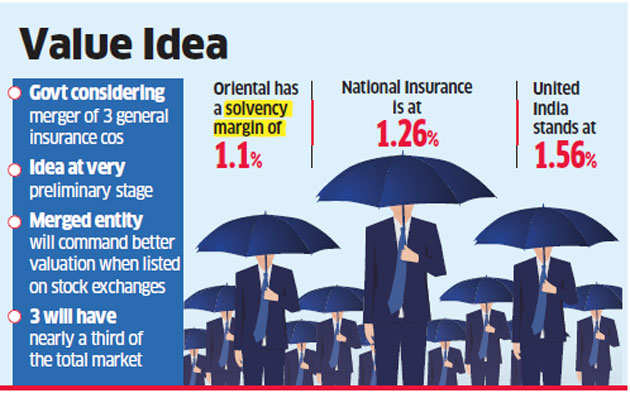 Oriental Insurance, National Insurance and United India Insurance likely to be merged to fetch better valuations