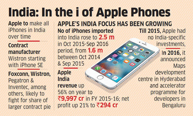 Will establish an ecosystem of partners in India: Apple to government