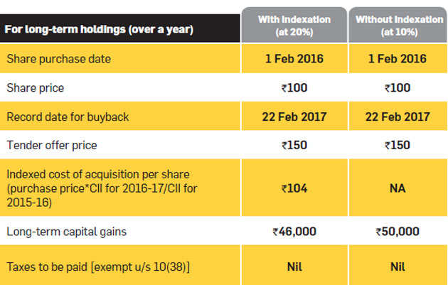 Share buyback: Should you accept a buyback offer for your shares