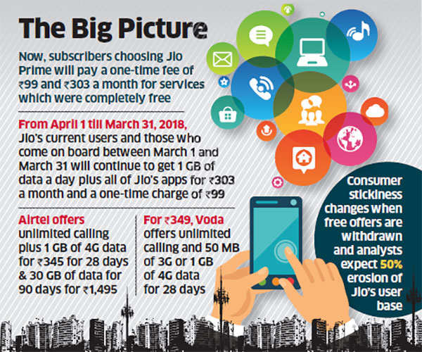 Reliance Jio could end up losing half of its subscribers after April