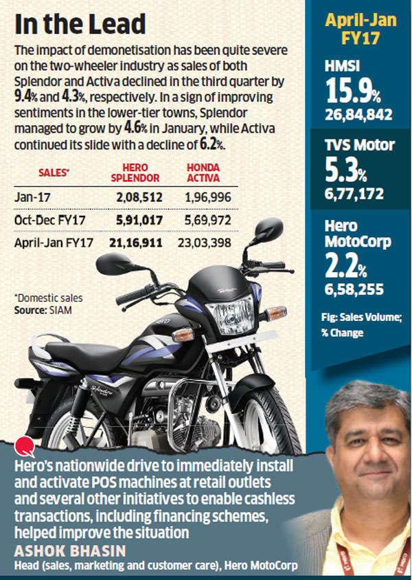 Hero Splendor bounces back to reclaim position as largest selling two-wheeler in India