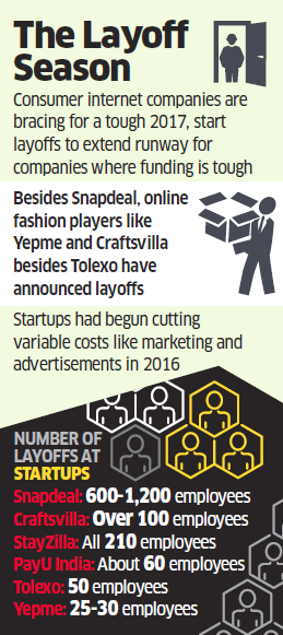 Layoff notices: India's bleeding startups stare at a harsh