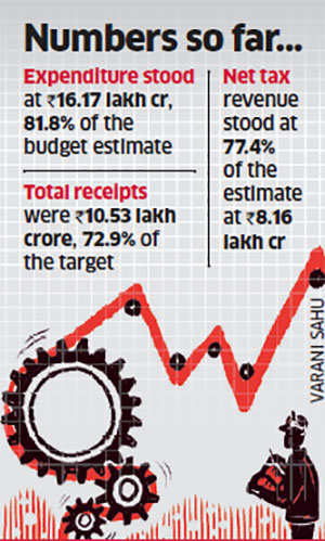 Fiscal deficit breaches 2016/17 target in January, at Rs 5.64 lakh crore
