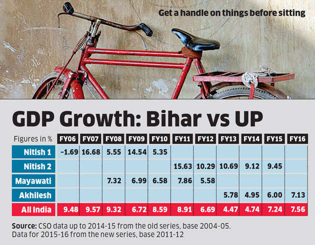 Average growth rate in Akhilesh's first 4 years was below Mayawati and nowhere near Nitish's