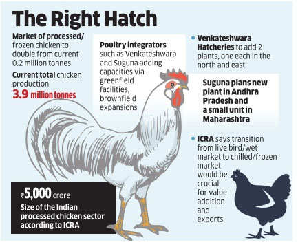 Spate in quick service eateries help processed chicken rule the roost