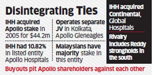 Amid rift, Malaysia's IHH Healthcare sells 6% shares in Apollo Hospitals