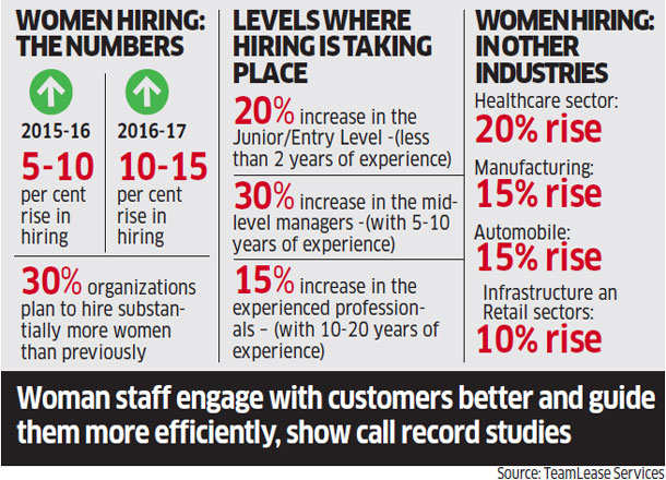 How Reliance Jio, Idea, Vodafone and Airtel are adding female staff and customers at rapid pace