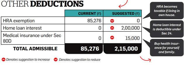 Tax Optimizer: How home loan, NPS can help salaried Thakur save tax