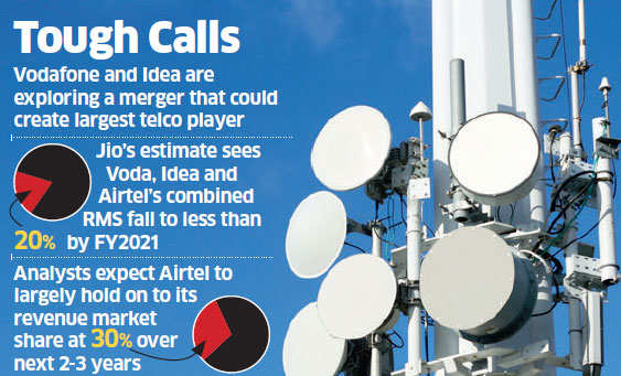 Reliance Jio's push for a 50% revenue market share may hurt Idea, Vodafone