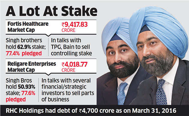 Ranbaxy's Singh brothers must seek permission to sell assets: High Court