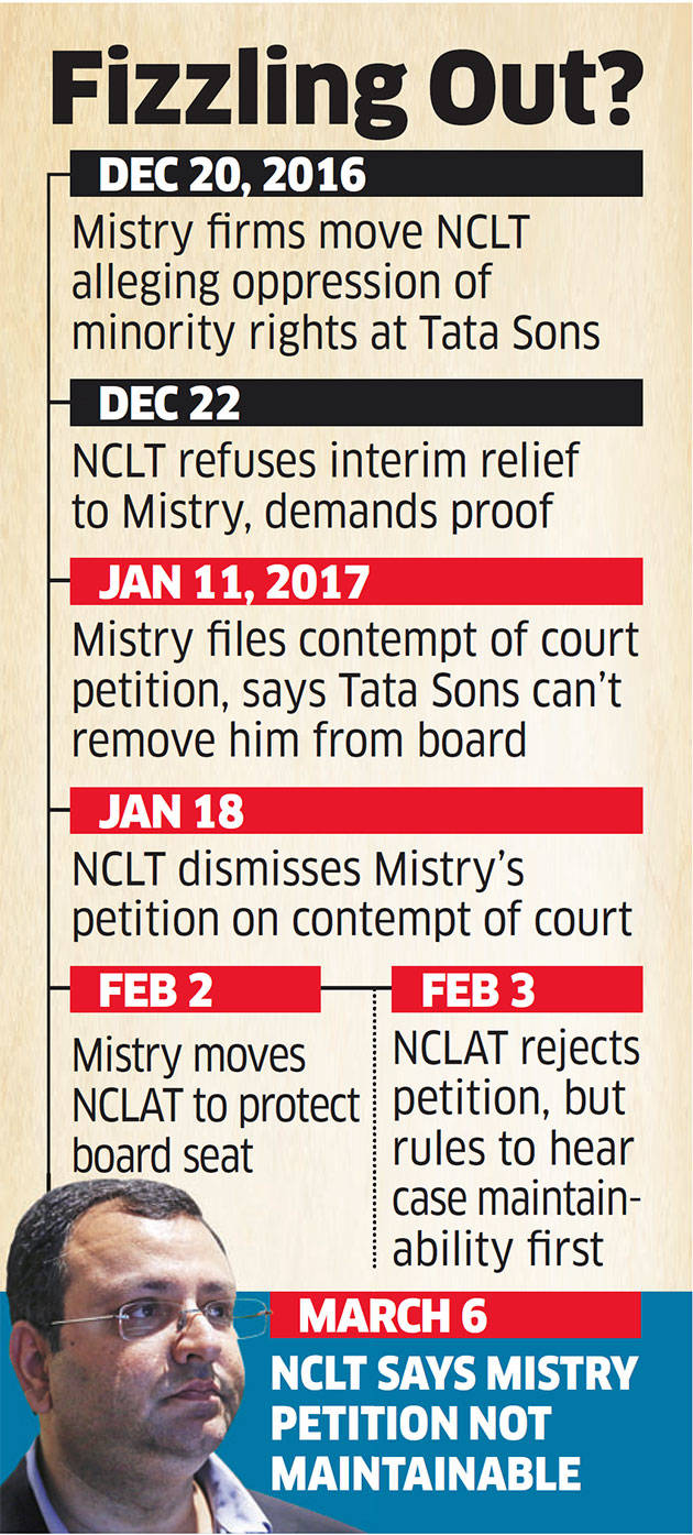 Big blow to Cyrus Mistry: NCLT rules former chairman's petition against Tata Sons not maintainable