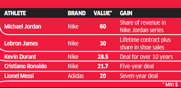 Bunty Sajdeh: The man who gets Virat Kohli his multi-million dollar endorsement deals