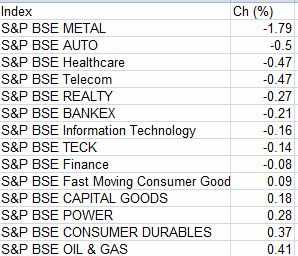 bse companies list sector wise pdf